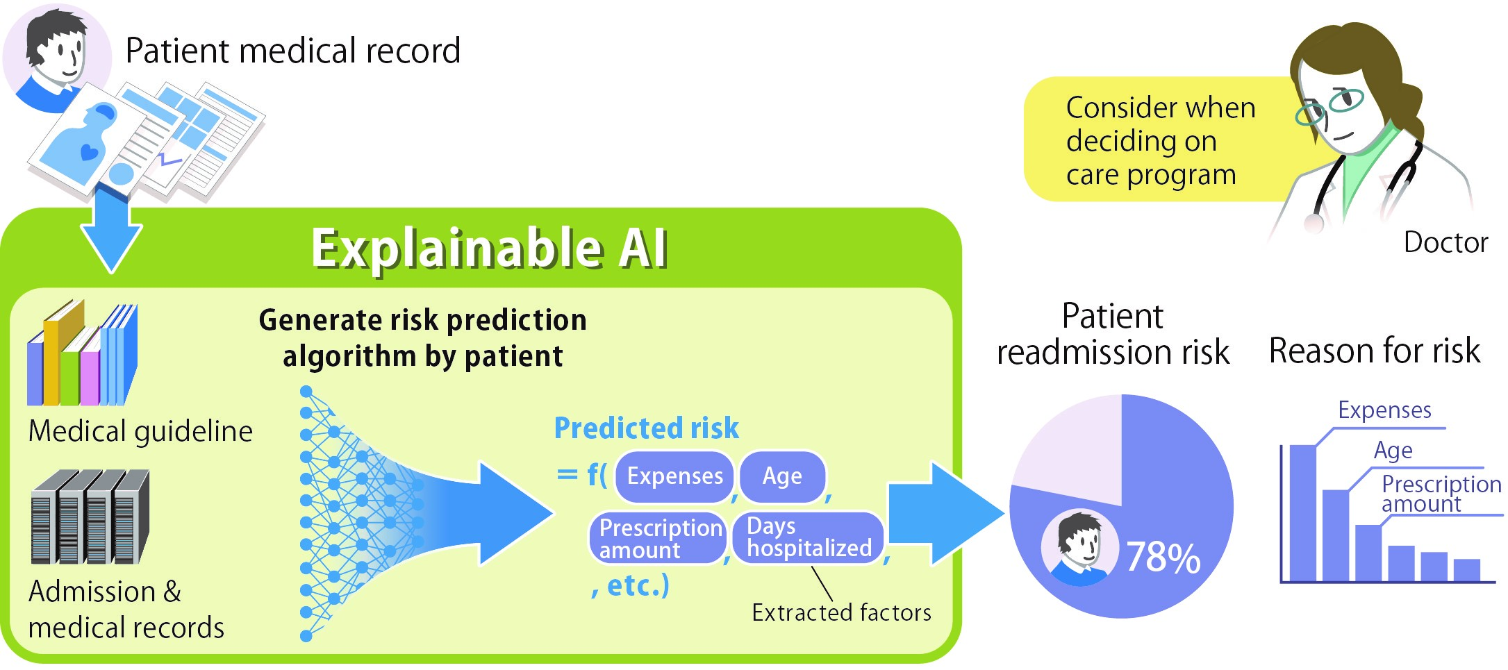 Example use situation/case of this AI technology in predicting readmission risk