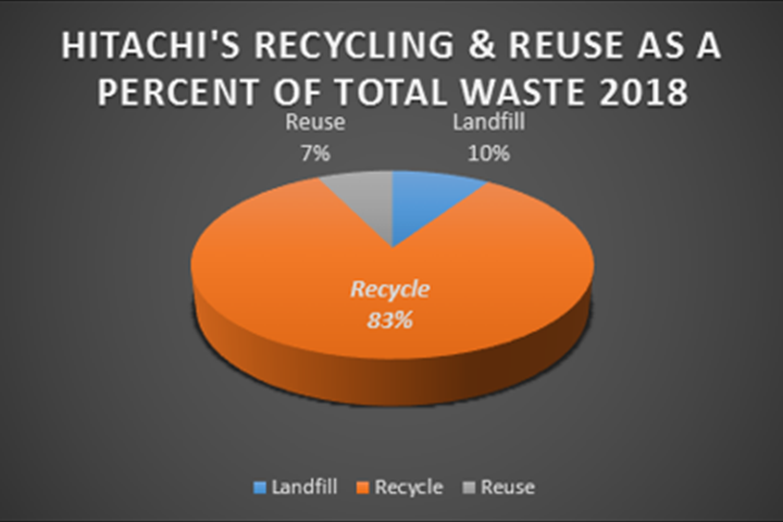Recycling & Reuse Percent of Total Wasts