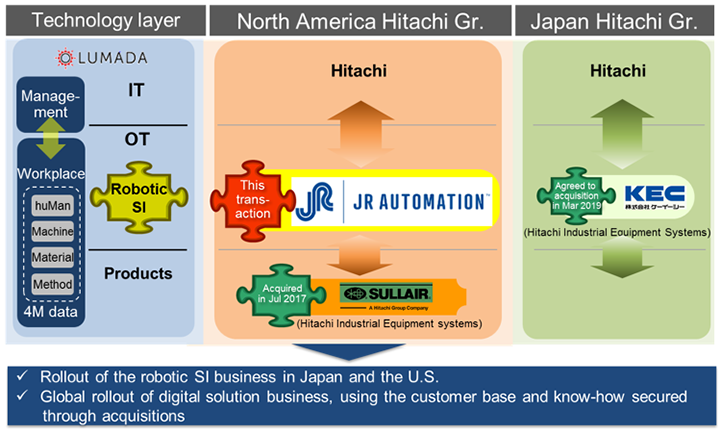 Hitachi Agrees to Acquire JR Automation, a Robotic System
