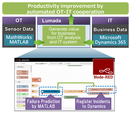 Integration of MATLAB and Microsoft Dynamics 365 on Lumada