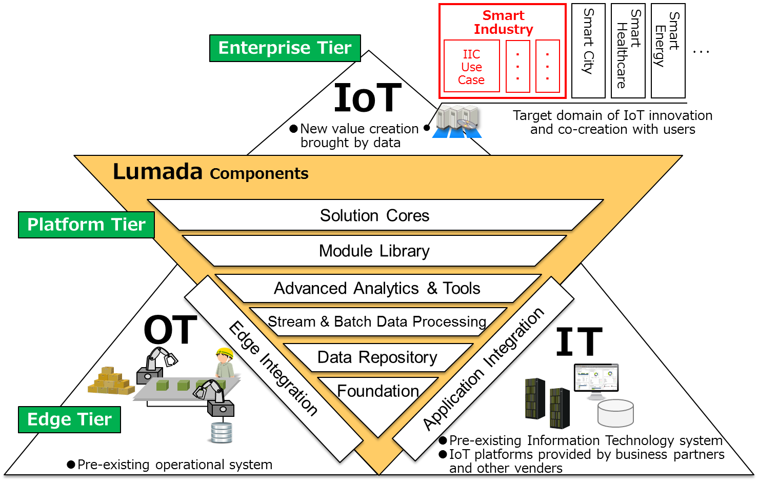 Positioning of IIC Testbed in Lumada
