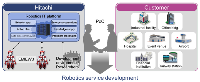 Robotics service development